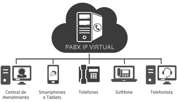 servicos-datacenter_pabxip-virtual