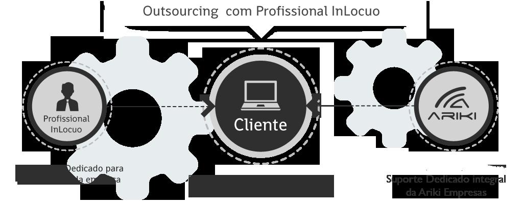 servicos-outsourcing_ti