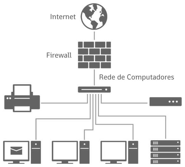servicos-seguranda_ti-firewall